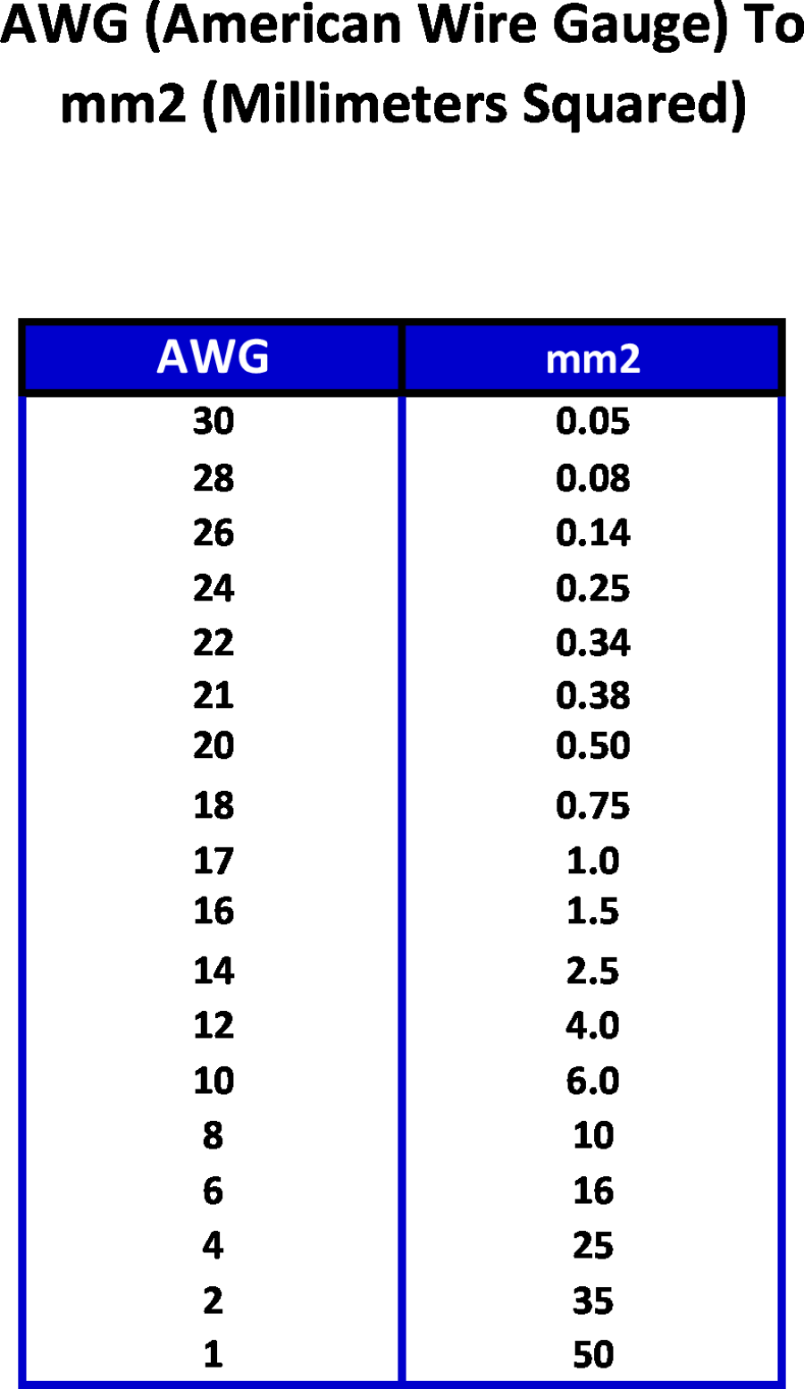 Awg To Mm2 Table Pdf